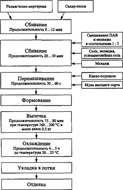 """Рис. 16.  Технологическая схема производства кекса  """"Особый """" с поверхностно-активными веществами (пастой для сбивания) ."""