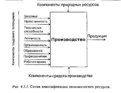 Творческим или В-трудом.  На рис 4.1.1 представлена рекомендуемая схема классификации экономических ресурсов.