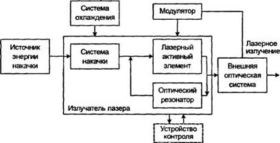 Схема лазера картинка