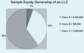 Limited Liability Company and Limited Partnership Equity