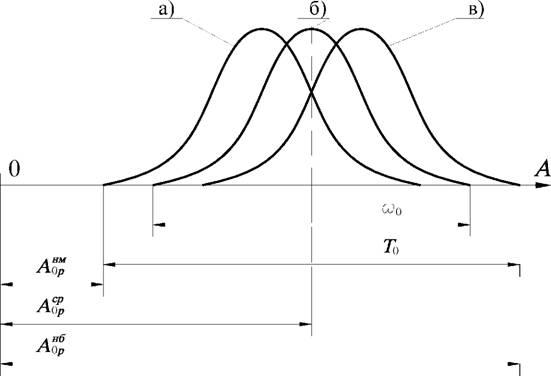 Методы расчета размерных цепей