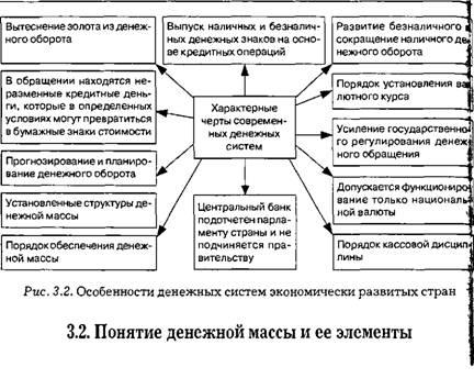 Понятие денежной системы, ее