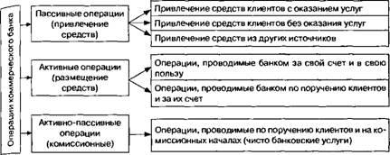 Активные и пассивные операции банков шпаргалка