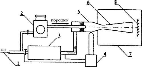 Газодинамическое напыление металла своими руками