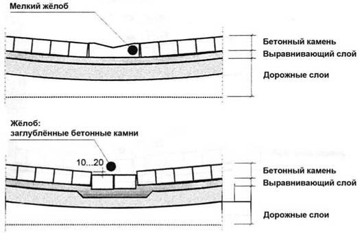 Гидроизоляция для мощения краска бетоноконтакт