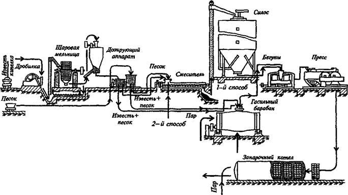 S. Схема производства