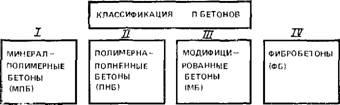 Бетоны классы виды купить пигмент для бетона в кемерово