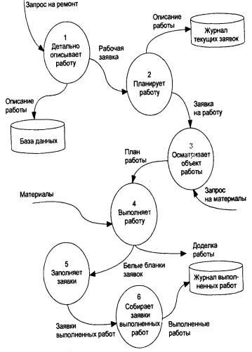 схема информационных потоков