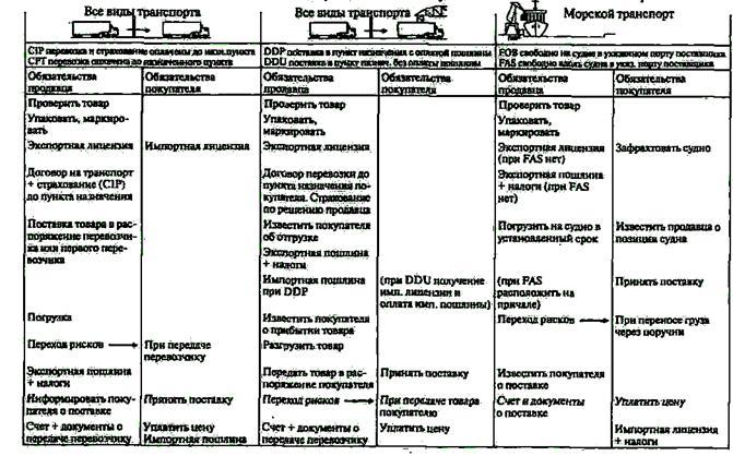 Таблица условий «Инкотермс-90»