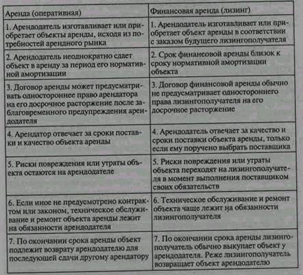 ...видов арендных договоров, схем и методов ведения арендных операций, ГК РФ рассматривает аренду как единый вид...
