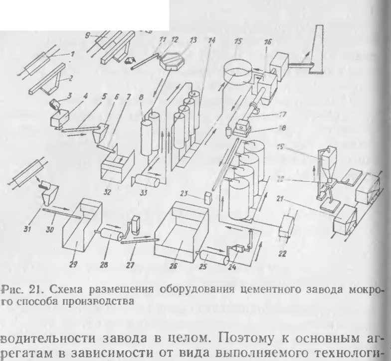 Схема компоновки оборудования цементного завода