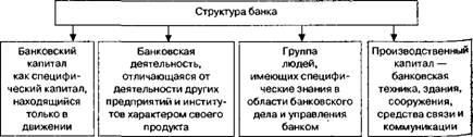 Термины связанные с банком