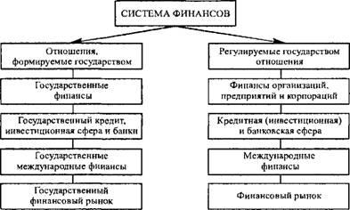 Государственный кредит предприятиям