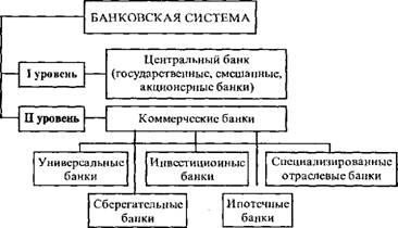 Рис 41 форма построения банковской