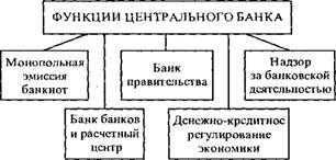 Коммерческие банки и центральный банк
