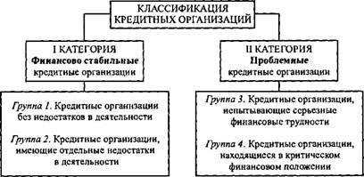 Контроль банка россии за деятельностью кредитных организаций
