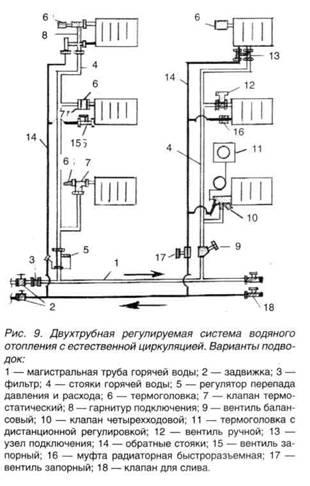 Кроме того, если дом 2-этажный, то невозможно осуществить пуск отопительной системы только на одном этаже.