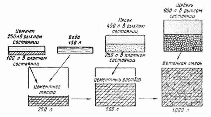 Схема подбора состава бетона