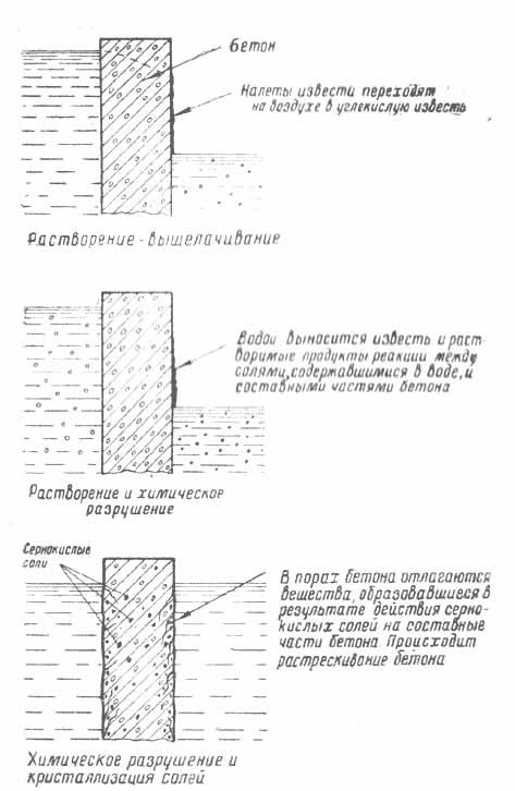 Основные виды разрушения бетона