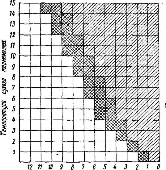 График для определения заморозков