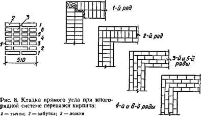 1. Рис. 8. Кладка прямого угла при многорядной системе перевязки кирпича. тычки; 2 - забутка; 3 - ложки.