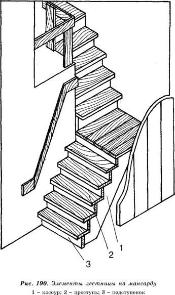 Конструкция лестницы с тетивами
