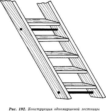 Конструкция мансарды и внутренней лестницы