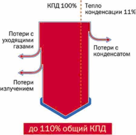 Газовый котел конденсационный КПД