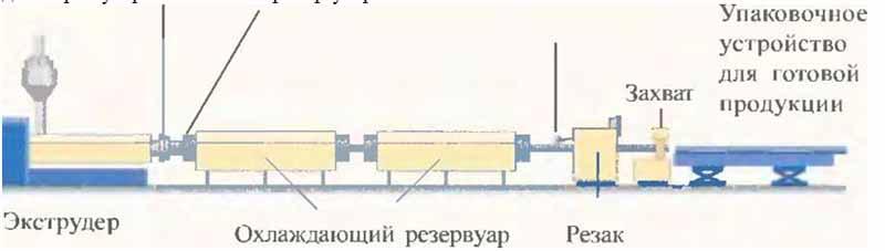 Схема экструдерной установки