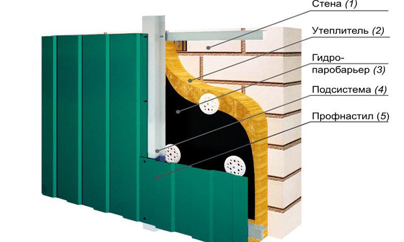 устройство вентелируемого фасада из профнастила