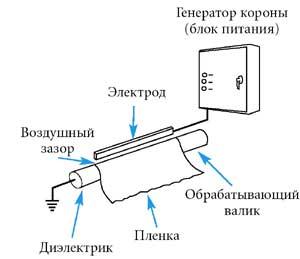 схема механики коронного разряда