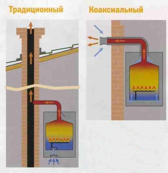 коаксильный-дымоход-разница.jpg
