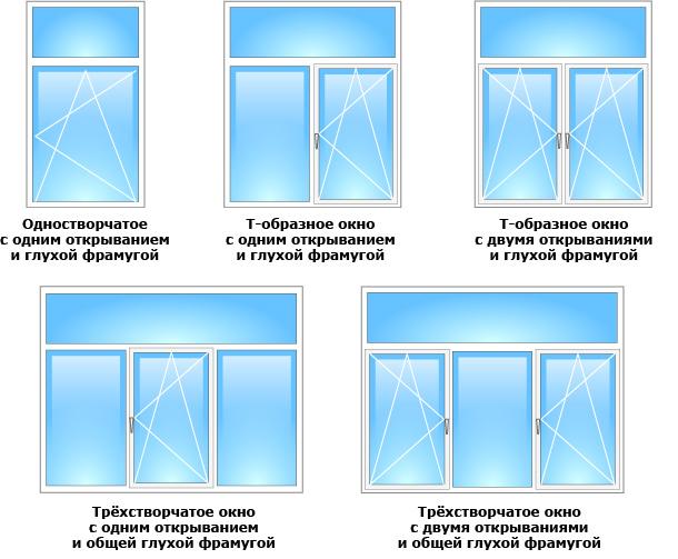 Почему стоит остановить свой выбор на пластиковых окнах?.