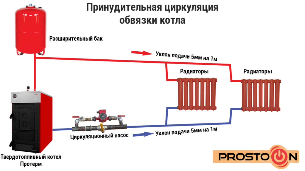 Схема естественной циркуляции котла на твердом топливе