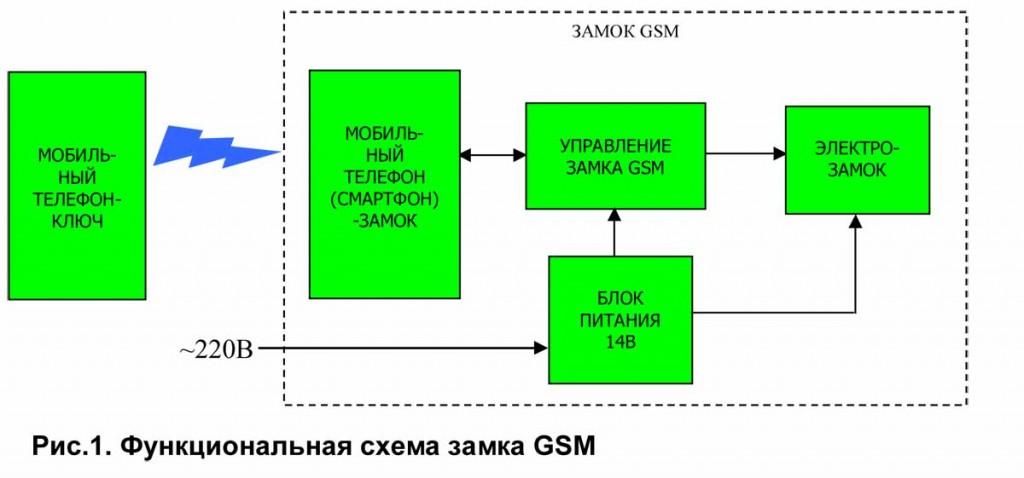 схема работы замка с мобильника