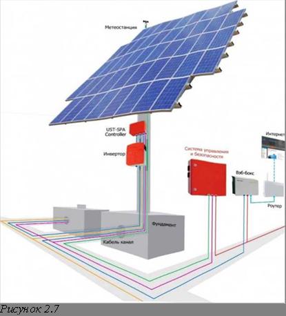 ориентация по солнцу солнечной станции панелей