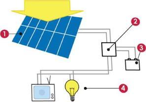 солнечная электростанция домашняя
