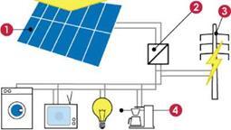 Соединенная с сетью солнечная фотоэлектрическая система