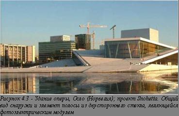 Здание оперы, Осло