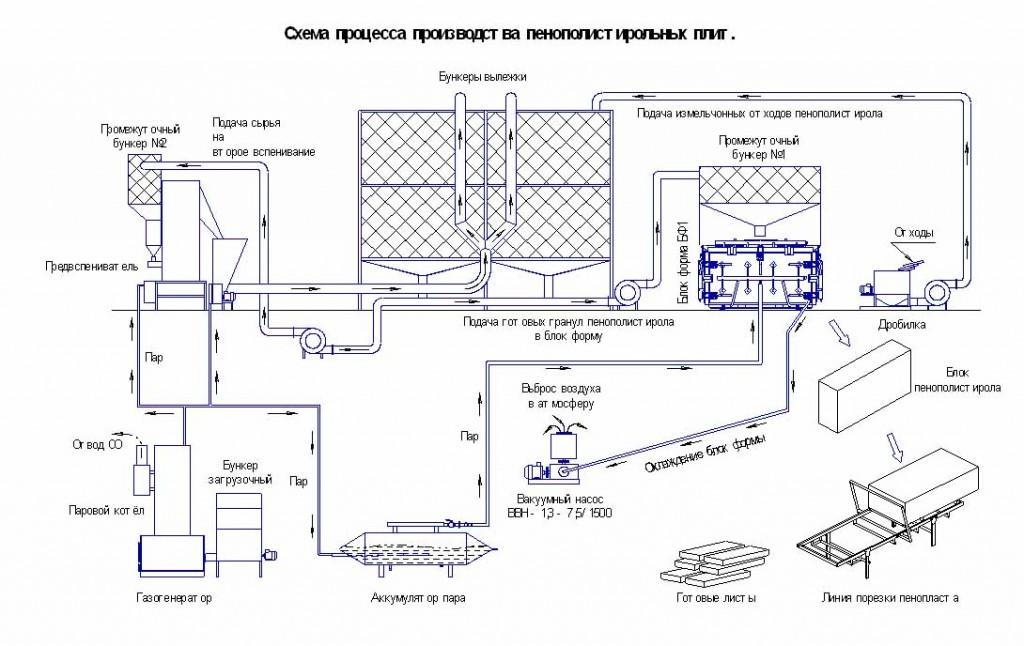 Производство пенопласта пенополистирола листового