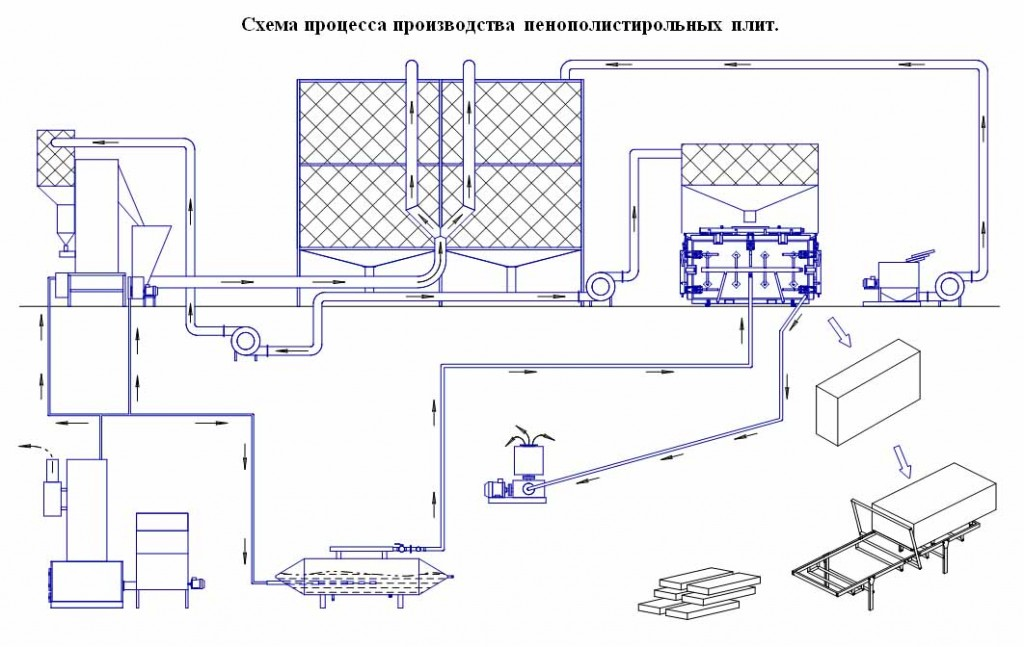 Производство пенополистирола - схема