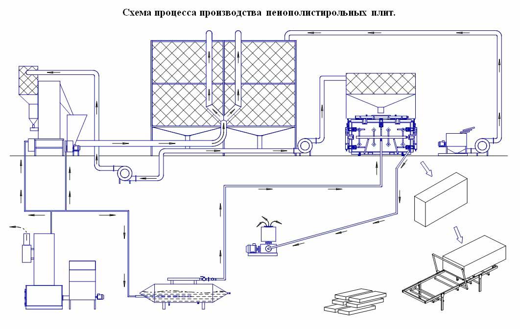 Производство пенополистирола -