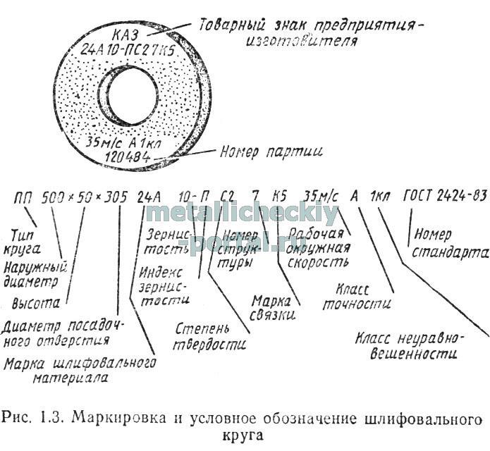 Маркировка шлифовальных точильных кругов